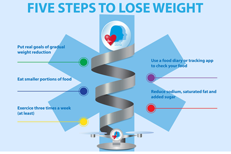 Weight Chart to Help you set and Beat your Weight Loss Goals - 5 Steps